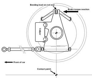 The Ultimate Guide To Suspension And Handling Part Ix It S All In